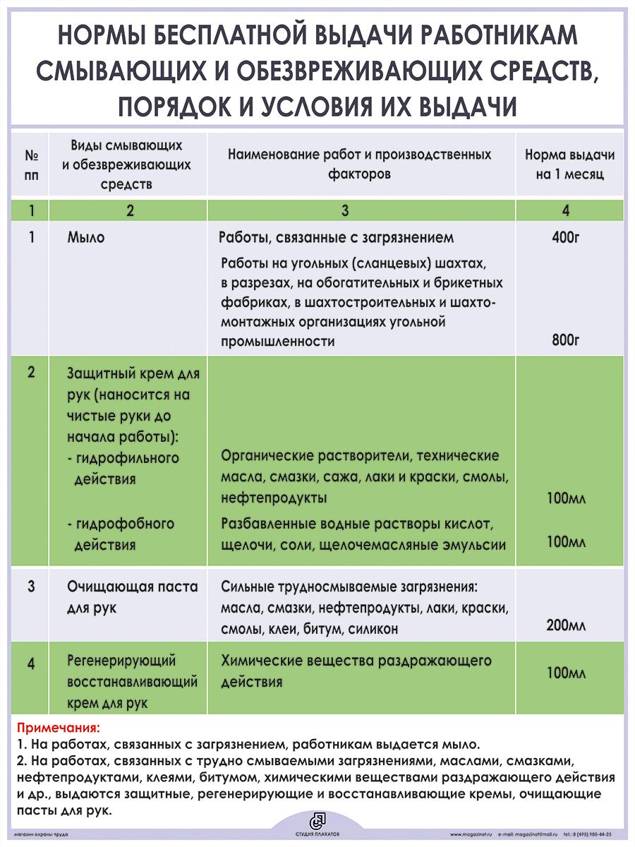 Плакат «Нормы бесплатной выдачи работникам смывающих и обезвреживающих средств» (М-02, ламинированная бумага, А2, 1 лист)